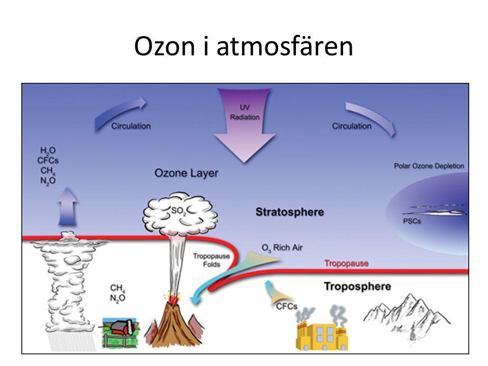 Ozon i atmosfären