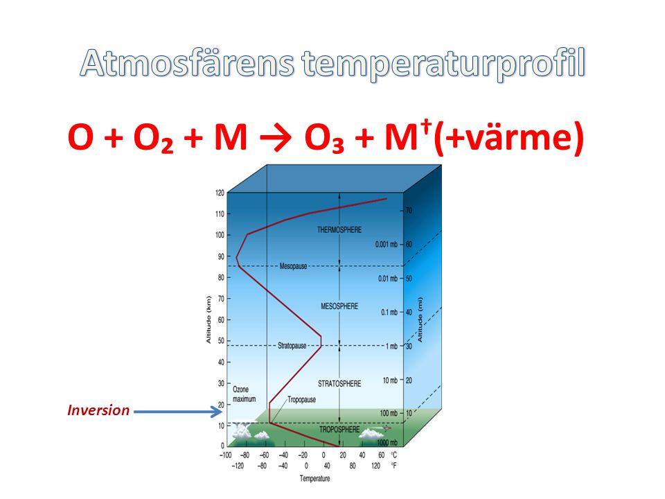 O + O₂ + M → O₃ + M † (+värme) Inversion