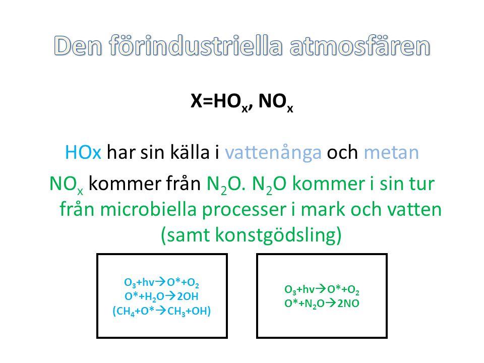 X=HO x, NO x HOx har sin källa i vattenånga och metan NO x kommer från N 2 O. N 2 O kommer i sin tur från microbiella processer i mark och vatten (sam