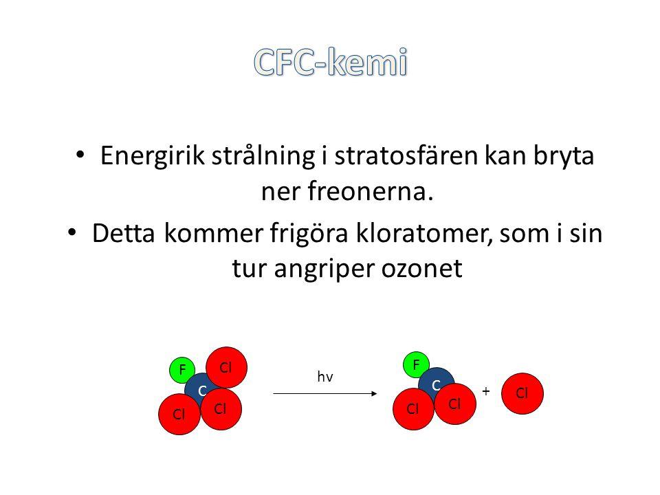 Energirik strålning i stratosfären kan bryta ner freonerna. Detta kommer frigöra kloratomer, som i sin tur angriper ozonet F C Cl F C + hv