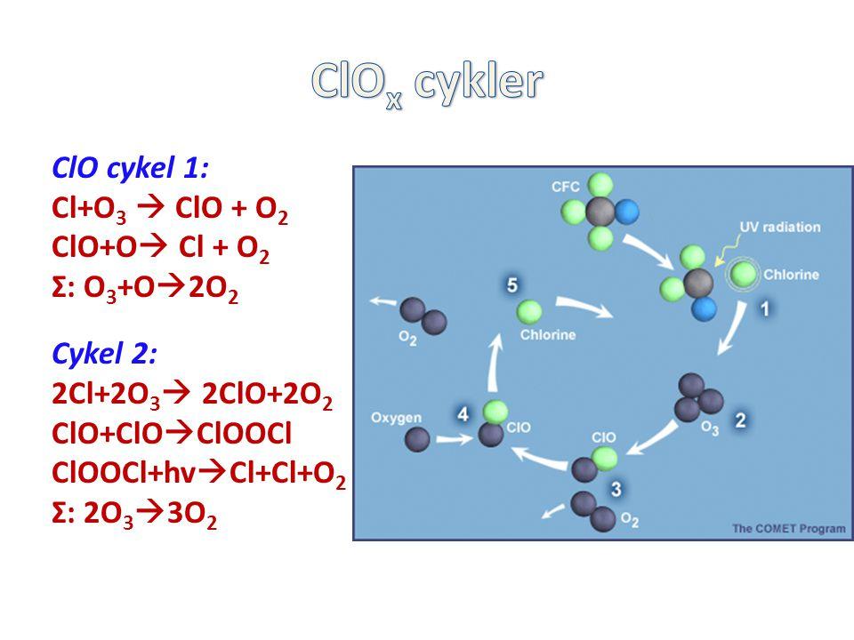 ClO cykel 1: Cl+O 3  ClO + O 2 ClO+O  Cl + O 2 Σ: O 3 +O  2O 2 Cykel 2: 2Cl+2O 3  2ClO+2O 2 ClO+ClO  ClOOCl ClOOCl+hv  Cl+Cl+O 2 Σ: 2O 3  3O 2