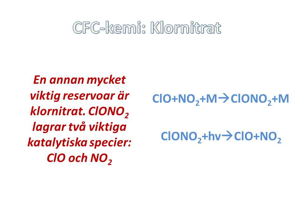 En annan mycket viktig reservoar är klornitrat. ClONO 2 lagrar två viktiga katalytiska specier: ClO och NO 2 ClO+NO 2 +M  ClONO 2 +M ClONO 2 +hv  Cl