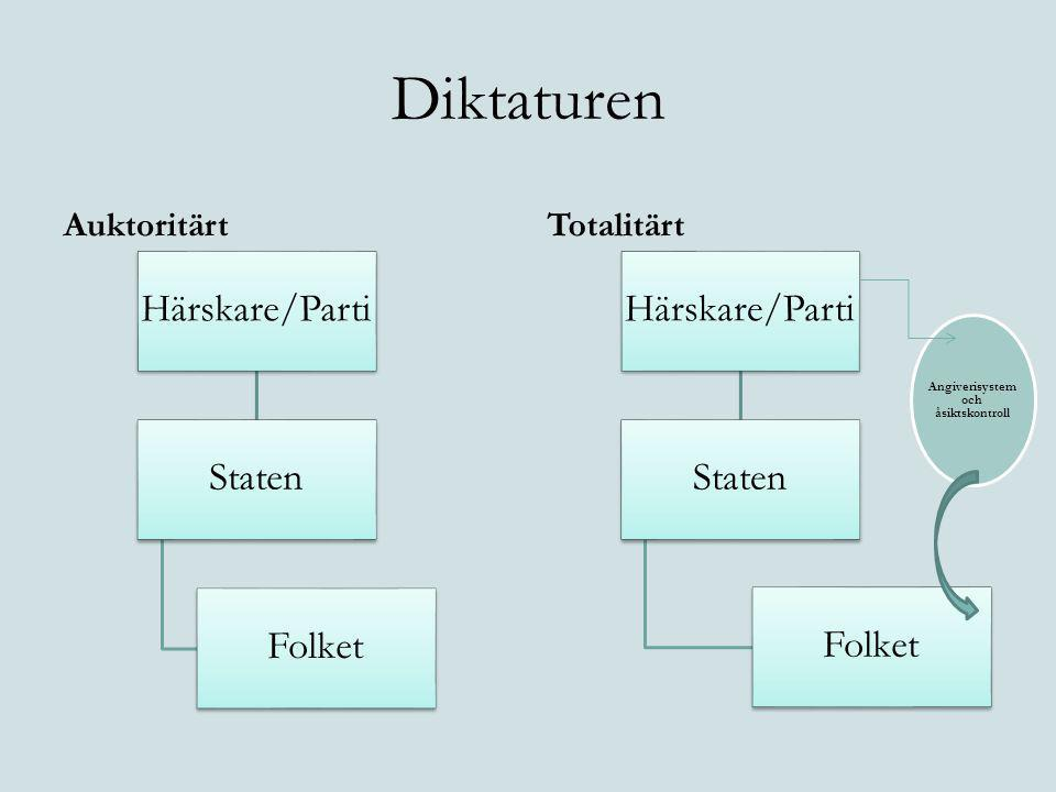 Diktaturen AuktoritärtTotalitärt Härskare/Parti Staten Folket Härskare/Parti Staten Folket Angiverisystem och åsiktskontroll