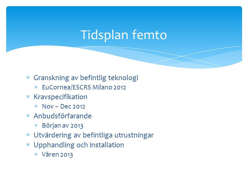  Granskning av befintlig teknologi  EuCornea/ESCRS Milano 2012  Kravspecifikation  Nov – Dec 2012  Anbudsförfarande  Början av 2013  Utvärdering av befintliga utrustningar  Upphandling och installation  Våren 2013 Tidsplan femto