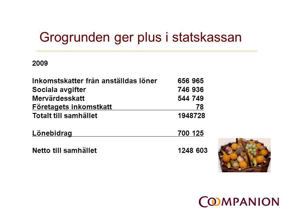 Grogrunden ger plus i statskassan 2009 Inkomstskatter från anställdas löner656 965 Sociala avgifter 746 936 Mervärdesskatt544 749 Företagets inkomstka