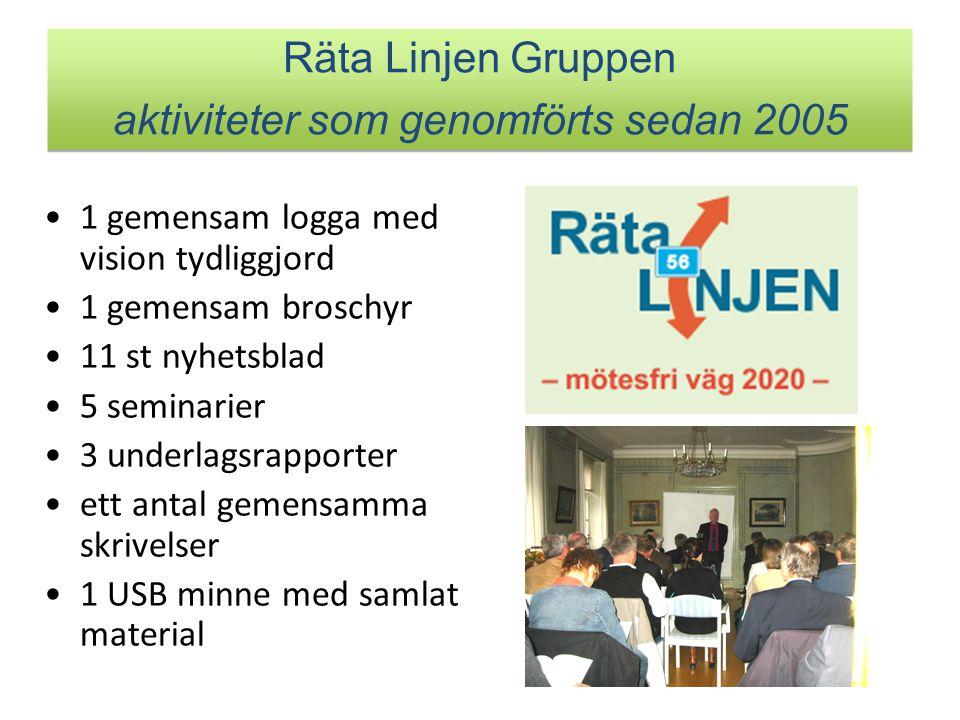 Räta Linjen Gruppen aktiviteter som genomförts sedan 2005 1 gemensam logga med vision tydliggjord 1 gemensam broschyr 11 st nyhetsblad 5 seminarier 3