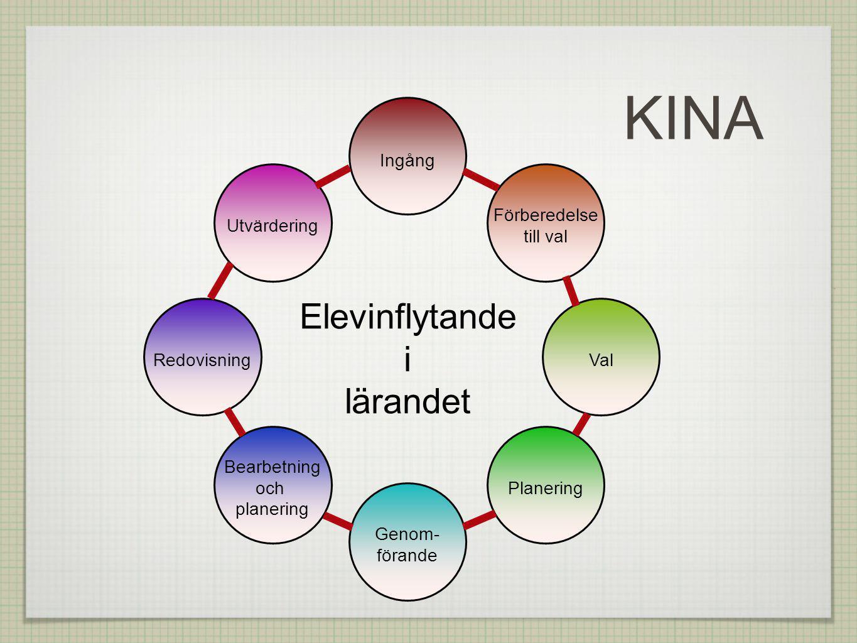 Ingång Förberedelse till val Val Planering Genom- förande Bearbetning och planering Utvärdering Redovisning Elevinflytande i lärandet KINA