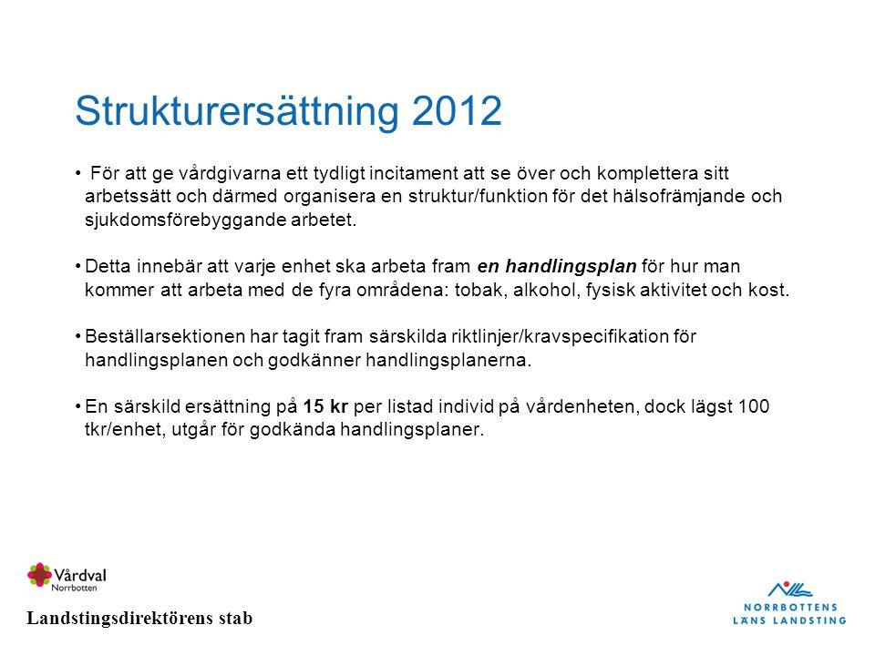 Landstingsdirektörens stab Strukturersättning 2012 För att ge vårdgivarna ett tydligt incitament att se över och komplettera sitt arbetssätt och därme