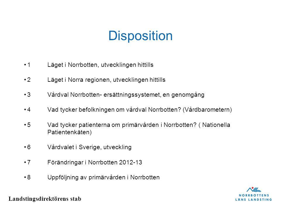 Landstingsdirektörens stab Disposition 1Läget i Norrbotten, utvecklingen hittills 2Läget i Norra regionen, utvecklingen hittills 3Vårdval Norrbotten-