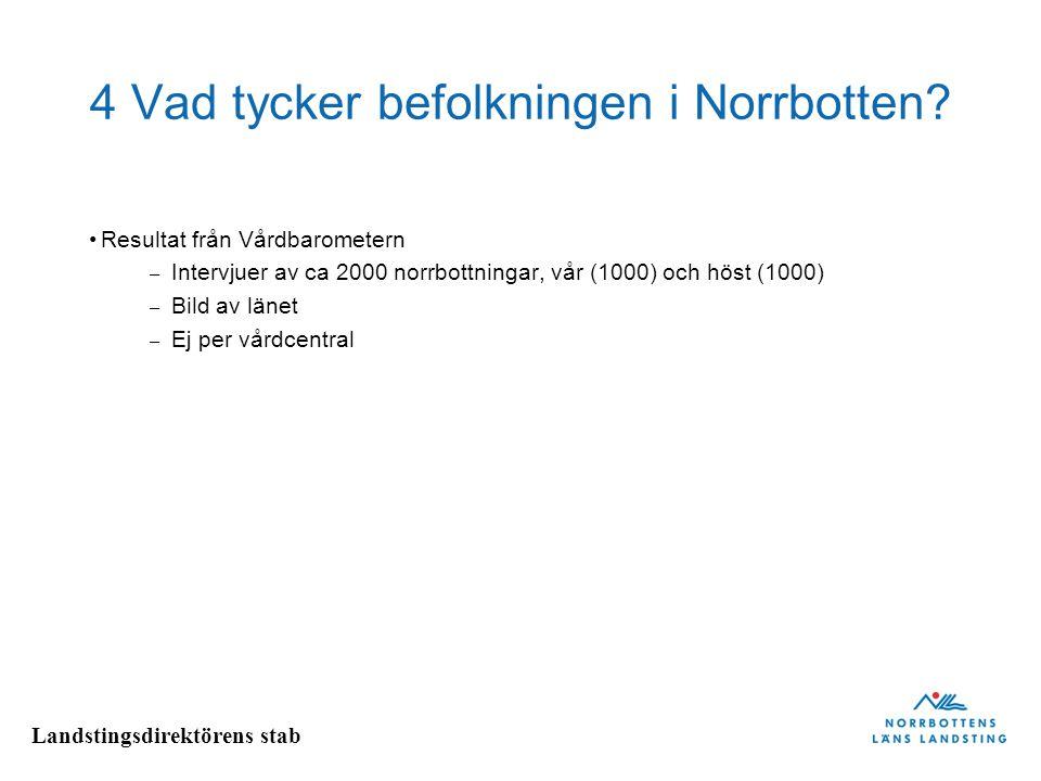 Landstingsdirektörens stab 4 Vad tycker befolkningen i Norrbotten? Resultat från Vårdbarometern – Intervjuer av ca 2000 norrbottningar, vår (1000) och
