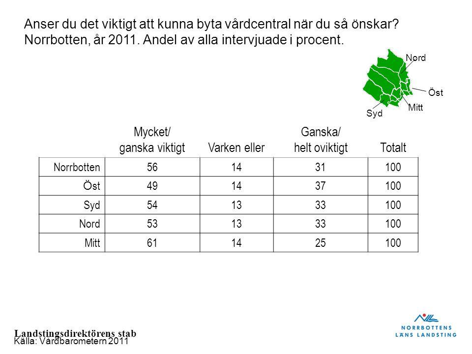 Landstingsdirektörens stab Mycket/ ganska viktigtVarken eller Ganska/ helt oviktigtTotalt Norrbotten561431100 Ö st491437100 Syd541333100 Nord531333100