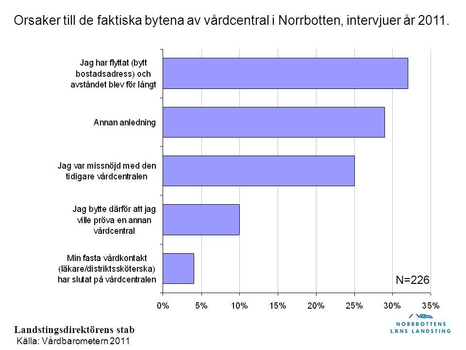 Landstingsdirektörens stab Orsaker till de faktiska bytena av vårdcentral i Norrbotten, intervjuer år 2011. Källa: Vårdbarometern 2011 N=226