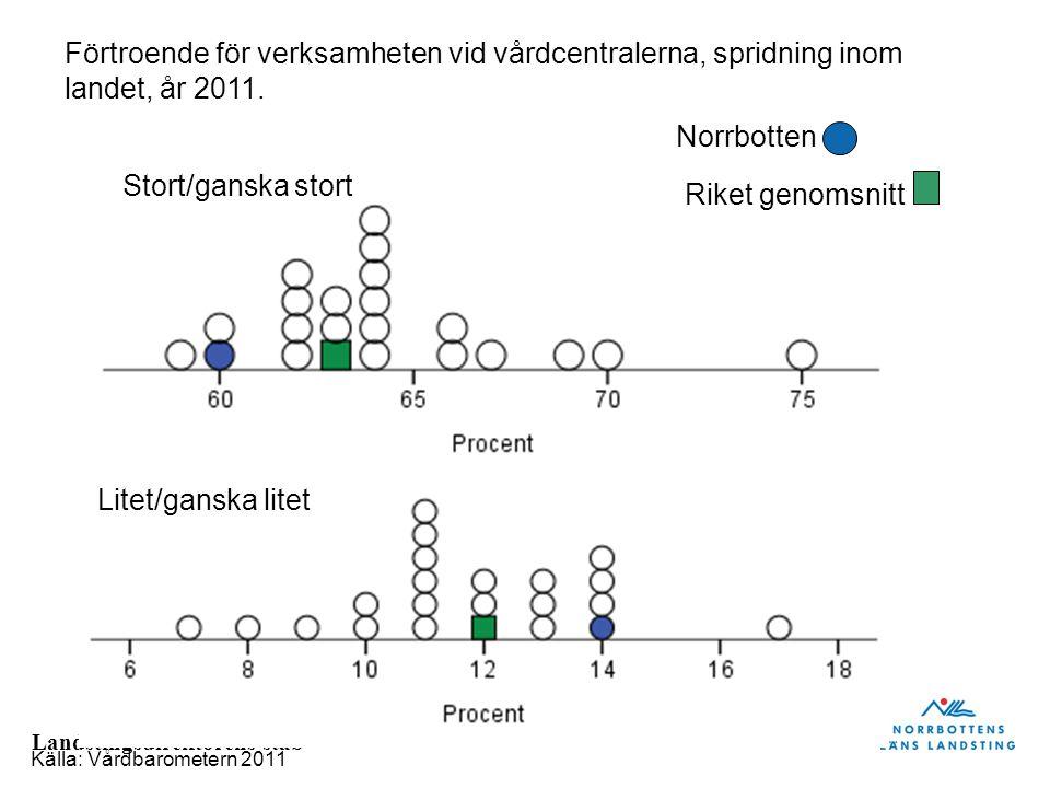 Landstingsdirektörens stab Stort/ganska stort Förtroende för verksamheten vid vårdcentralerna, spridning inom landet, år 2011. Källa: Vårdbarometern 2
