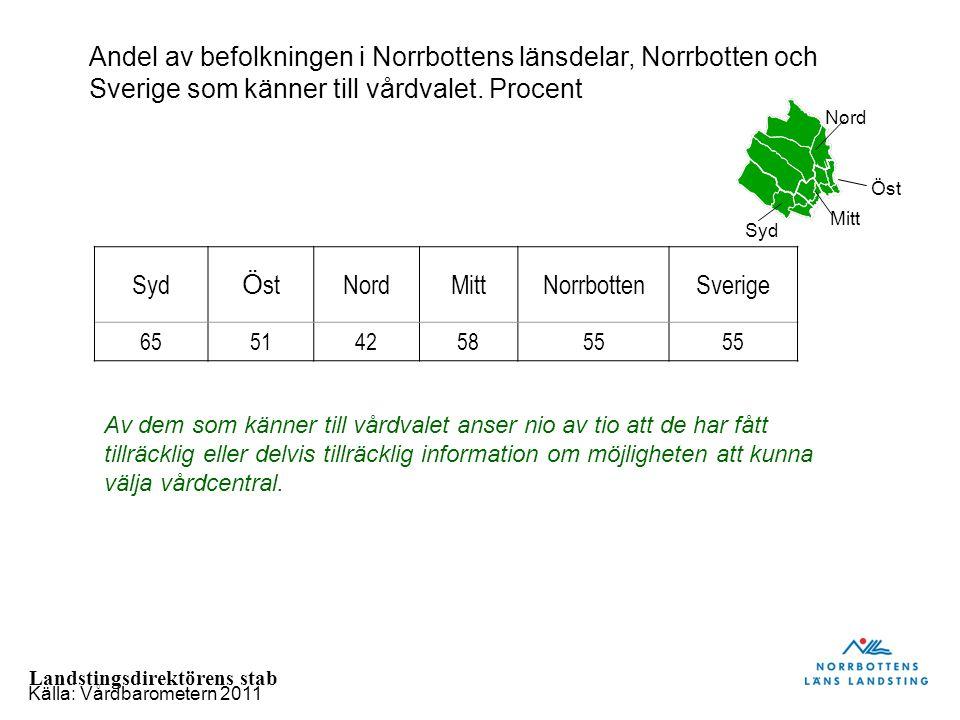 Landstingsdirektörens stab Syd Ö stNordMittNorrbottenSverige 6551425855 Andel av befolkningen i Norrbottens länsdelar, Norrbotten och Sverige som känn