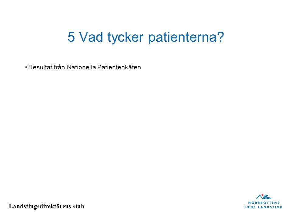 Landstingsdirektörens stab 5 Vad tycker patienterna? Resultat från Nationella Patientenkäten