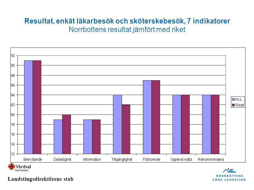 Landstingsdirektörens stab Resultat, enkät läkarbesök och sköterskebesök, 7 indikatorer Norrbottens resultat jämfört med riket