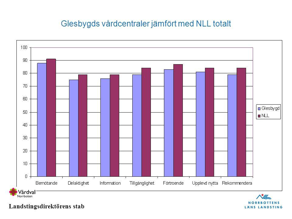 Landstingsdirektörens stab Glesbygds vårdcentraler jämfört med NLL totalt