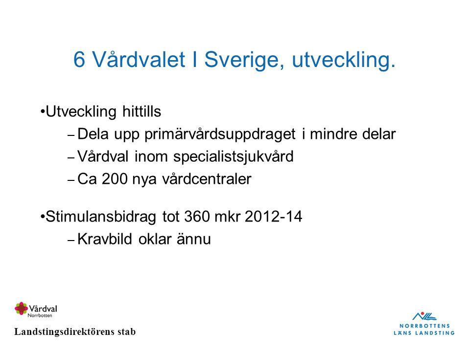 Landstingsdirektörens stab 6 Vårdvalet I Sverige, utveckling. Utveckling hittills – Dela upp primärvårdsuppdraget i mindre delar – Vårdval inom specia
