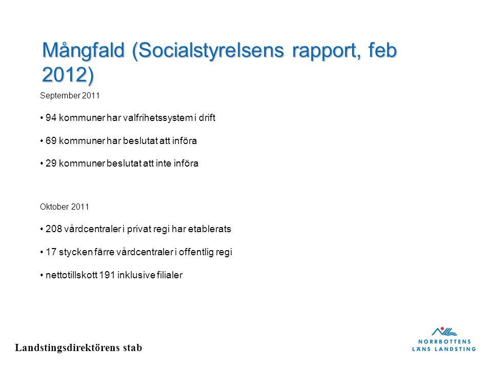 Landstingsdirektörens stab Mångfald (Socialstyrelsens rapport, feb 2012) September 2011 94 kommuner har valfrihetssystem i drift 69 kommuner har beslu