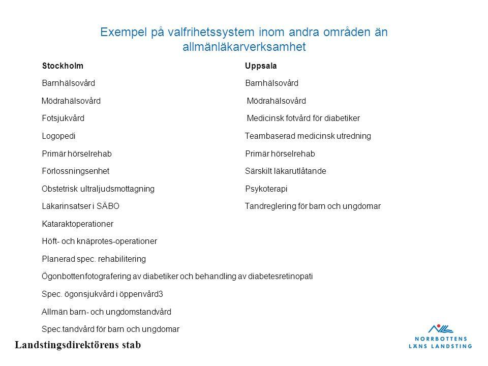 Landstingsdirektörens stab Exempel på valfrihetssystem inom andra områden än allmänläkarverksamhet Stockholm Uppsala Barnhälsovård Mödrahälsovård Fots