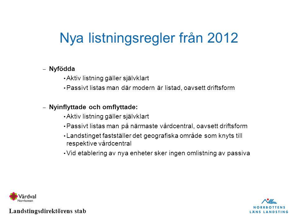 Landstingsdirektörens stab Nya listningsregler från 2012 – Nyfödda Aktiv listning gäller självklart Passivt listas man där modern är listad, oavsett d