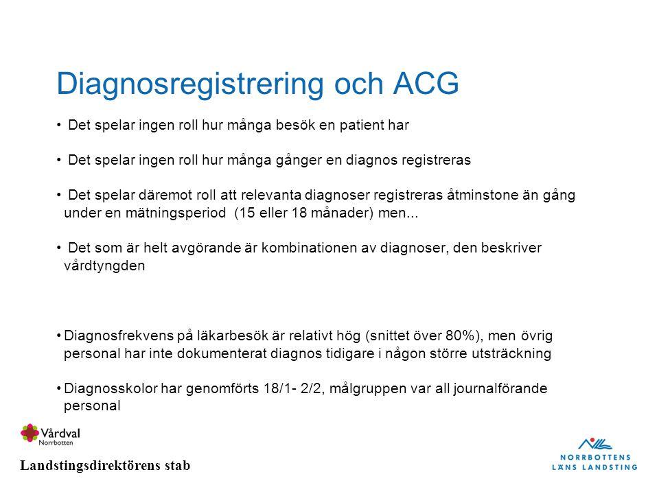 Landstingsdirektörens stab Diagnosregistrering och ACG Det spelar ingen roll hur många besök en patient har Det spelar ingen roll hur många gånger en