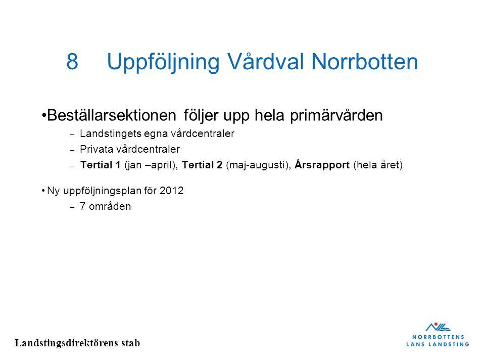 Landstingsdirektörens stab 8Uppföljning Vårdval Norrbotten Beställarsektionen följer upp hela primärvården – Landstingets egna vårdcentraler – Privata