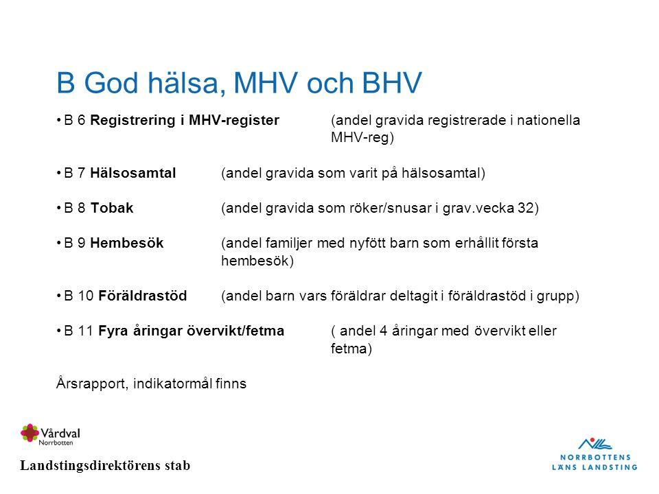 Landstingsdirektörens stab B God hälsa, MHV och BHV B 6 Registrering i MHV-register(andel gravida registrerade i nationella MHV-reg) B 7 Hälsosamtal (