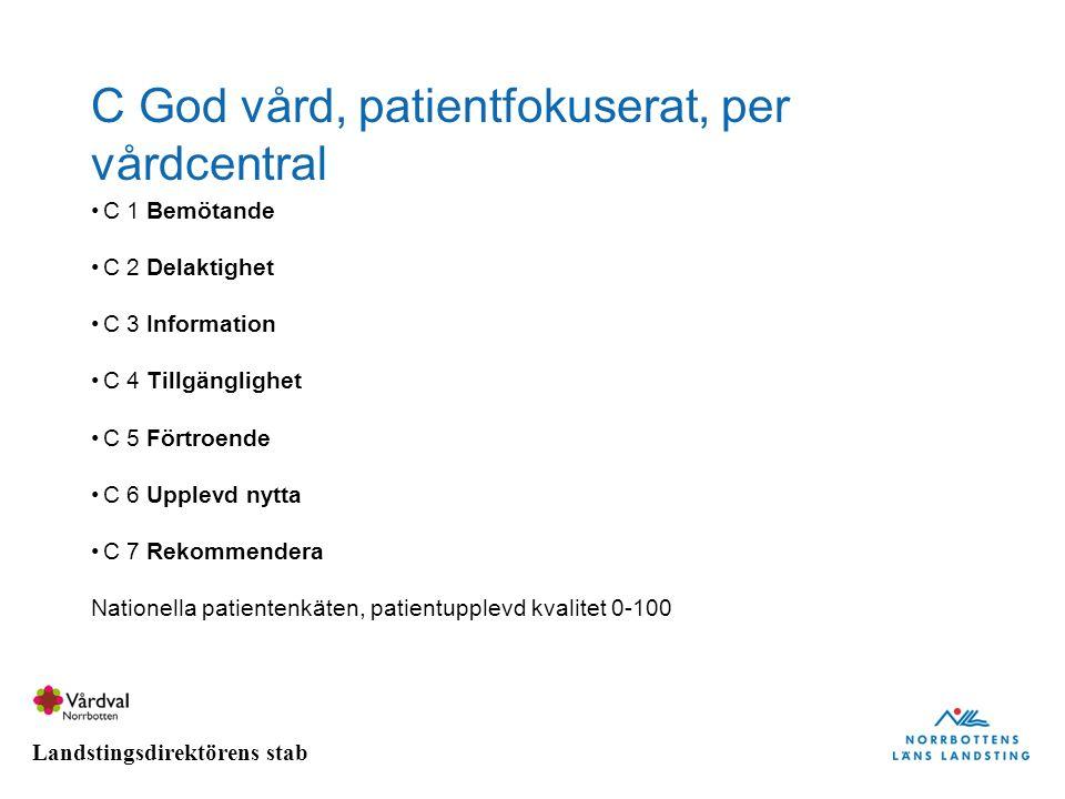 Landstingsdirektörens stab C God vård, patientfokuserat, per vårdcentral C 1 Bemötande C 2 Delaktighet C 3 Information C 4 Tillgänglighet C 5 Förtroen