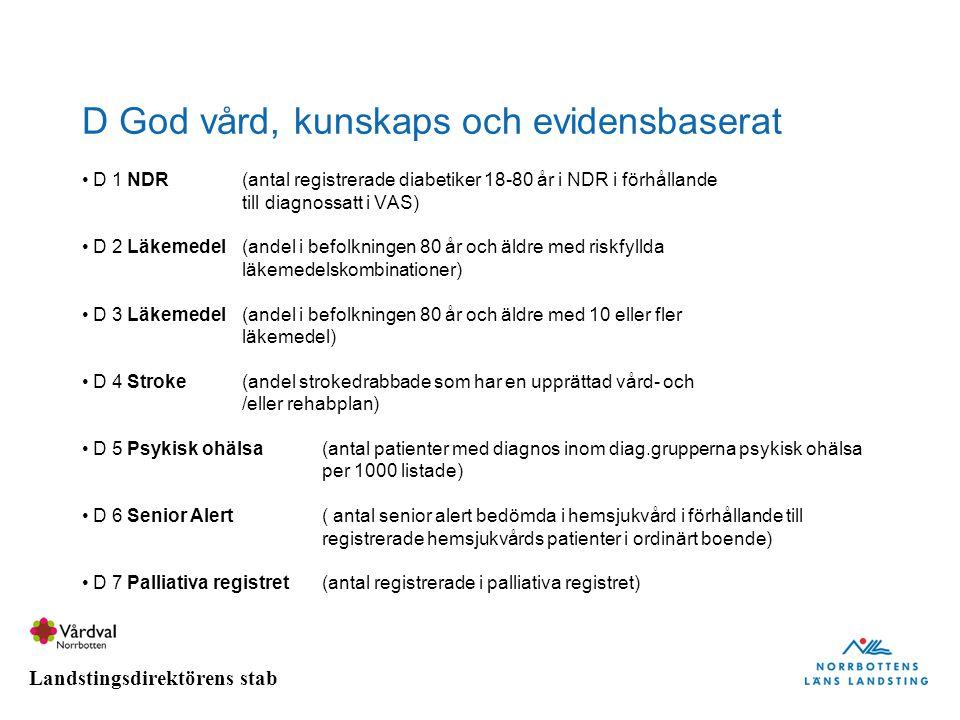 Landstingsdirektörens stab D God vård, kunskaps och evidensbaserat D 1 NDR(antal registrerade diabetiker 18-80 år i NDR i förhållande till diagnossatt
