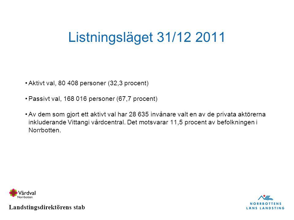 Landstingsdirektörens stab Listningsläget 31/12 2011 Aktivt val, 80 408 personer (32,3 procent) Passivt val, 168 016 personer (67,7 procent) Av dem so
