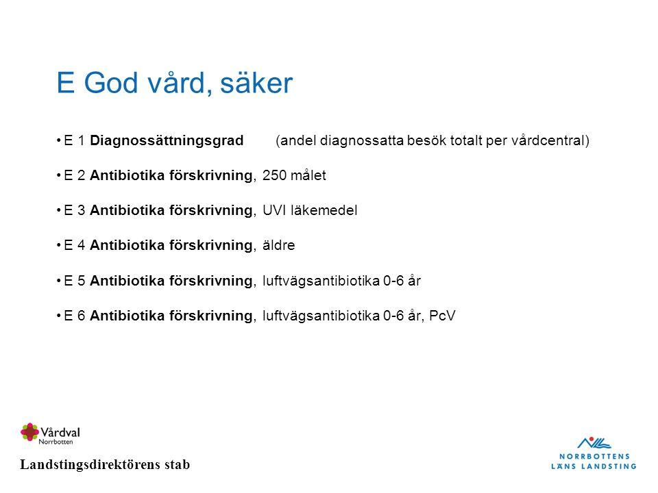 Landstingsdirektörens stab E God vård, säker E 1 Diagnossättningsgrad(andel diagnossatta besök totalt per vårdcentral) E 2 Antibiotika förskrivning, 2