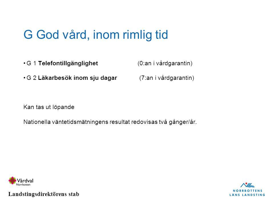 Landstingsdirektörens stab G God vård, inom rimlig tid G 1 Telefontillgänglighet(0:an i vårdgarantin) G 2 Läkarbesök inom sju dagar (7:an i vårdgarant