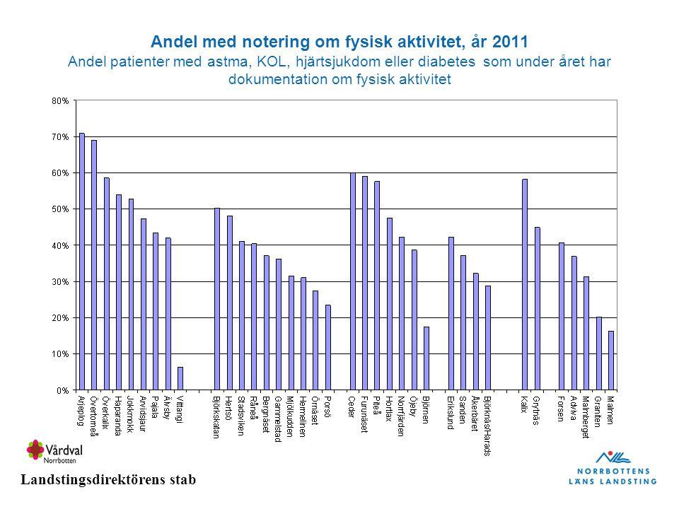 Landstingsdirektörens stab Andel med notering om fysisk aktivitet, år 2011 Andel patienter med astma, KOL, hjärtsjukdom eller diabetes som under året