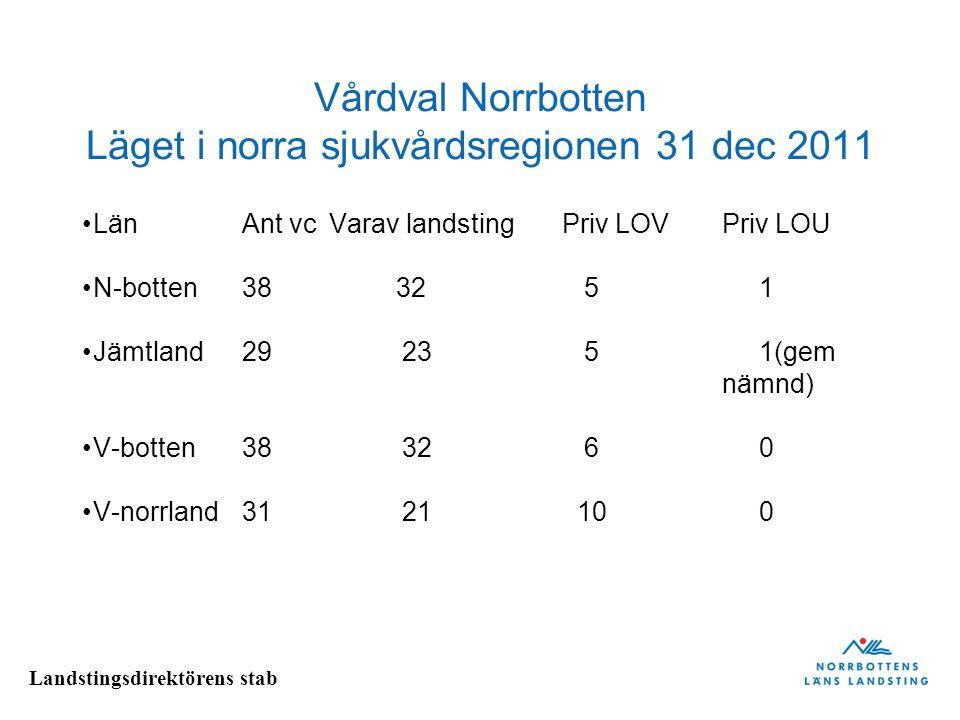 Landstingsdirektörens stab Vårdval Norrbotten Läget i norra sjukvårdsregionen 31 dec 2011 LänAnt vc Varav landstingPriv LOVPriv LOU N-botten38 32 5 1