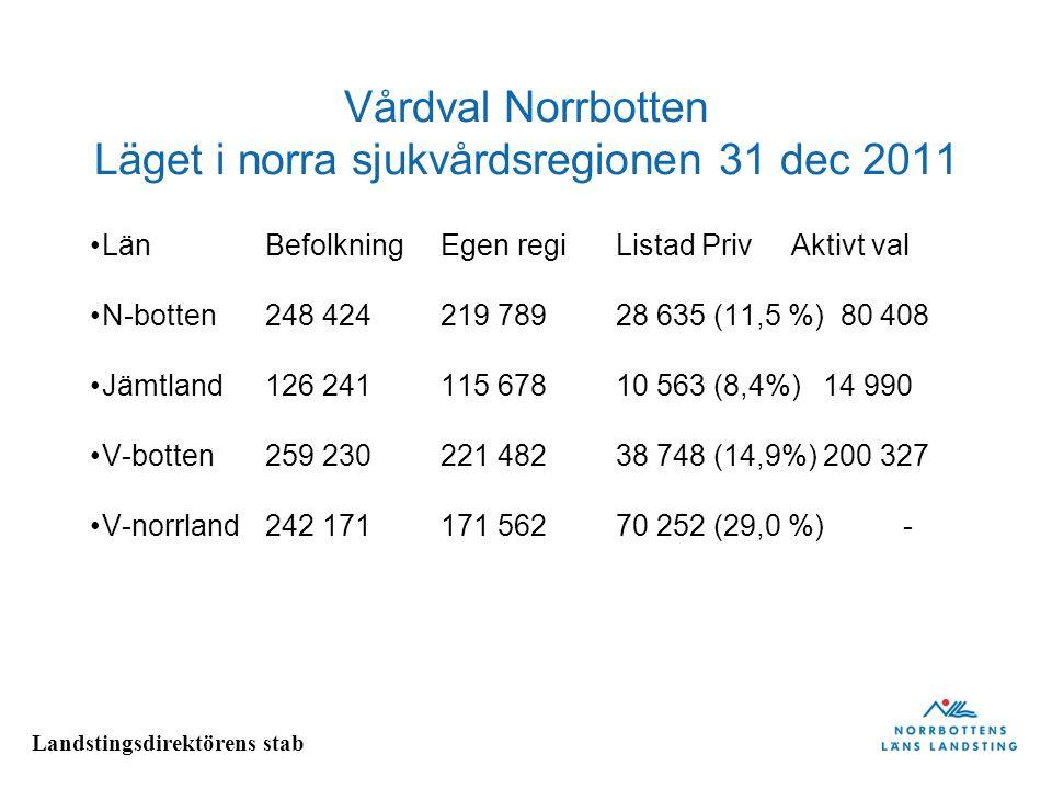 Landstingsdirektörens stab Vårdval Norrbotten Läget i norra sjukvårdsregionen 31 dec 2011 LänBefolkningEgen regiListad PrivAktivt val N-botten248 4242