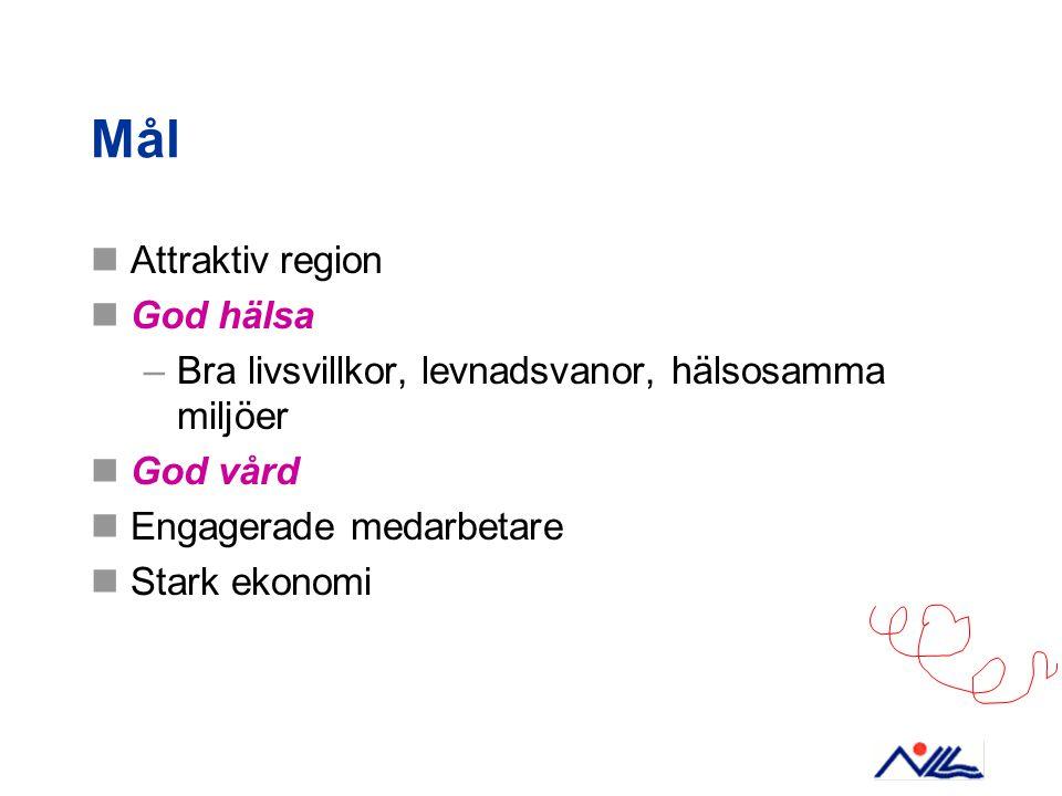 Mål Attraktiv region God hälsa –Bra livsvillkor, levnadsvanor, hälsosamma miljöer God vård Engagerade medarbetare Stark ekonomi