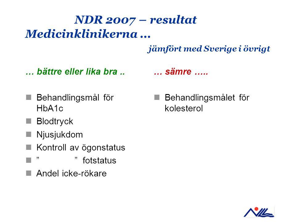 NDR 2007 – resultat Medicinklinikerna... jämfört med Sverige i övrigt … bättre eller lika bra.. Behandlingsmål för HbA1c Blodtryck Njusjukdom Kontroll