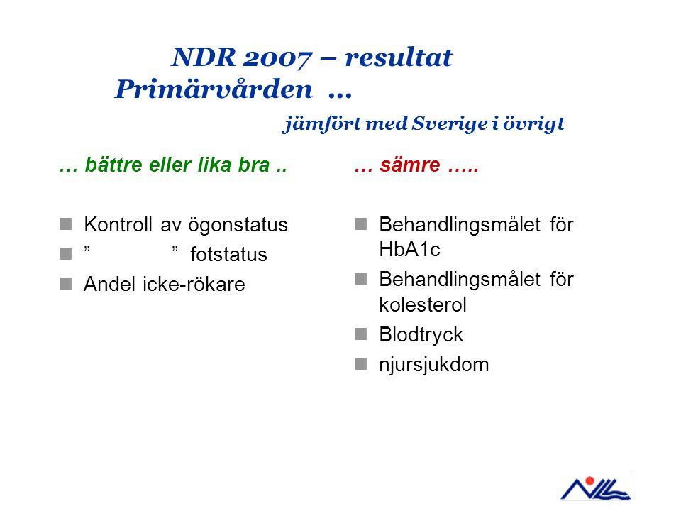 """NDR 2007 – resultat Primärvården... jämfört med Sverige i övrigt … bättre eller lika bra.. Kontroll av ögonstatus """""""" fotstatus Andel icke-rökare … säm"""