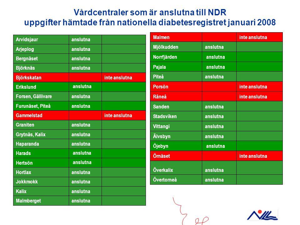 Vårdcentraler som är anslutna till NDR uppgifter hämtade från nationella diabetesregistret januari 2008 anslutnaÖvertorneå anslutnaÖverkalix inte ansl