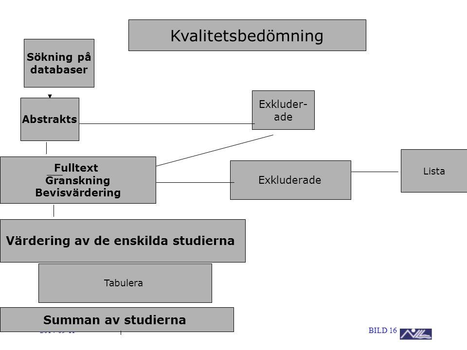 2014-09-11BILD 16 Sökning på databaser Abstrakts Fulltext Granskning Bevisvärdering Värdering av de enskilda studierna Exkluder- ade Exkluderade Kvali