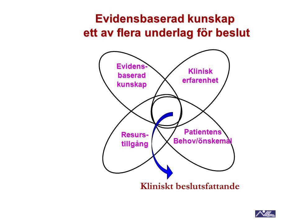 Evidensbaserad kunskap ett av flera underlag för beslut Evidens-baseradkunskap Kliniskerfarenhet Resurs-tillgång PatientensBehov/önskemål Kliniskt bes
