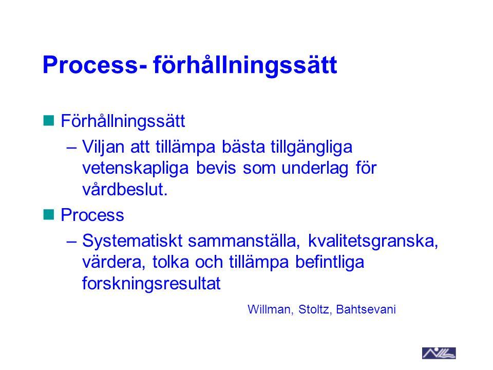 Process- förhållningssätt Förhållningssätt –Viljan att tillämpa bästa tillgängliga vetenskapliga bevis som underlag för vårdbeslut. Process –Systemati