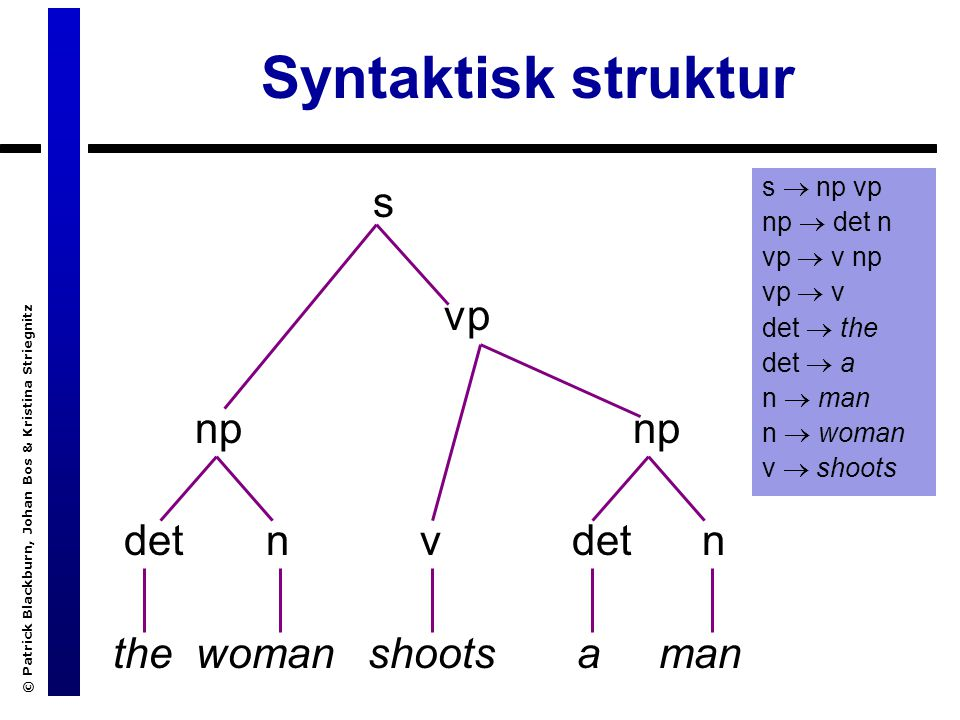 © Patrick Blackburn, Johan Bos & Kristina Striegnitz Syntaktisk struktur s vp np np det n v det n the woman shoots a man s  np vp np  det n vp  v np vp  v det  the det  a n  man n  woman v  shoots