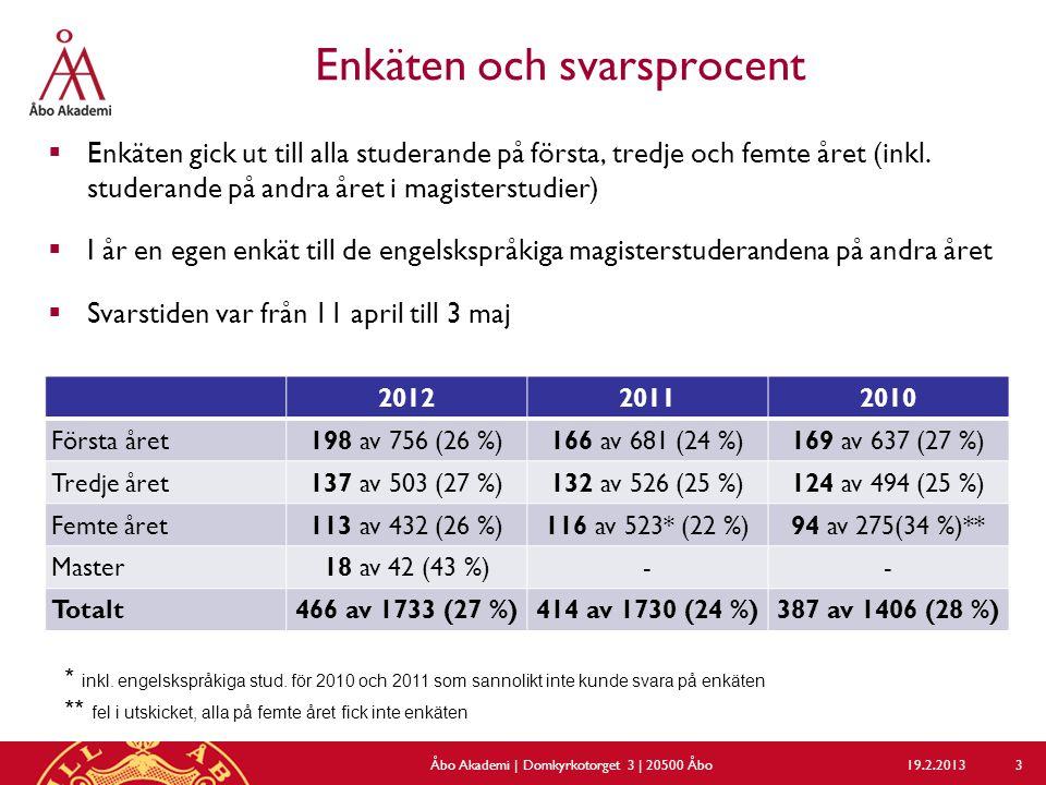 Enkäten och svarsprocent 201220112010 Första året198 av 756 (26 %)166 av 681 (24 %)169 av 637 (27 %) Tredje året137 av 503 (27 %)132 av 526 (25 %)124 av 494 (25 %) Femte året113 av 432 (26 %)116 av 523* (22 %)94 av 275(34 %)** Master18 av 42 (43 %)-- Totalt466 av 1733 (27 %)414 av 1730 (24 %)387 av 1406 (28 %)  Enkäten gick ut till alla studerande på första, tredje och femte året (inkl.