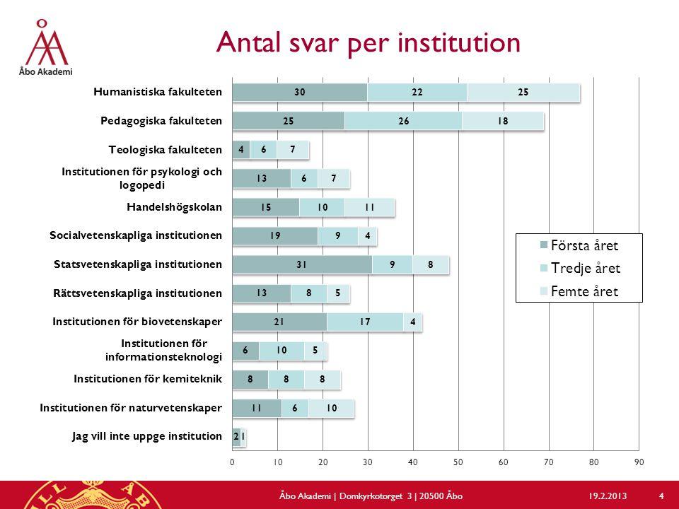 Antal svar per institution 19.2.2013Åbo Akademi | Domkyrkotorget 3 | 20500 Åbo 4