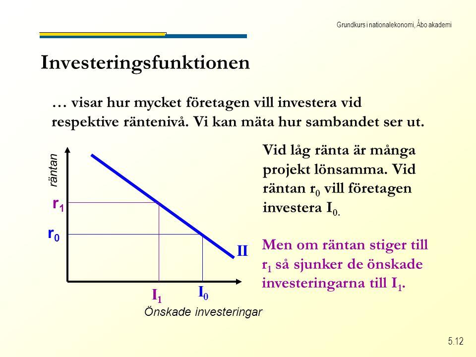 Grundkurs i nationalekonomi, Åbo akademi 5.12 Investeringsfunktionen … visar hur mycket företagen vill investera vid respektive räntenivå.