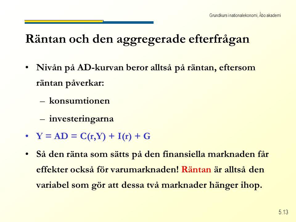 Grundkurs i nationalekonomi, Åbo akademi 5.13 Räntan och den aggregerade efterfrågan Nivån på AD-kurvan beror alltså på räntan, eftersom räntan påverkar: –konsumtionen –investeringarna Y = AD = C(r,Y) + I(r) + G Så den ränta som sätts på den finansiella marknaden får effekter också för varumarknaden.