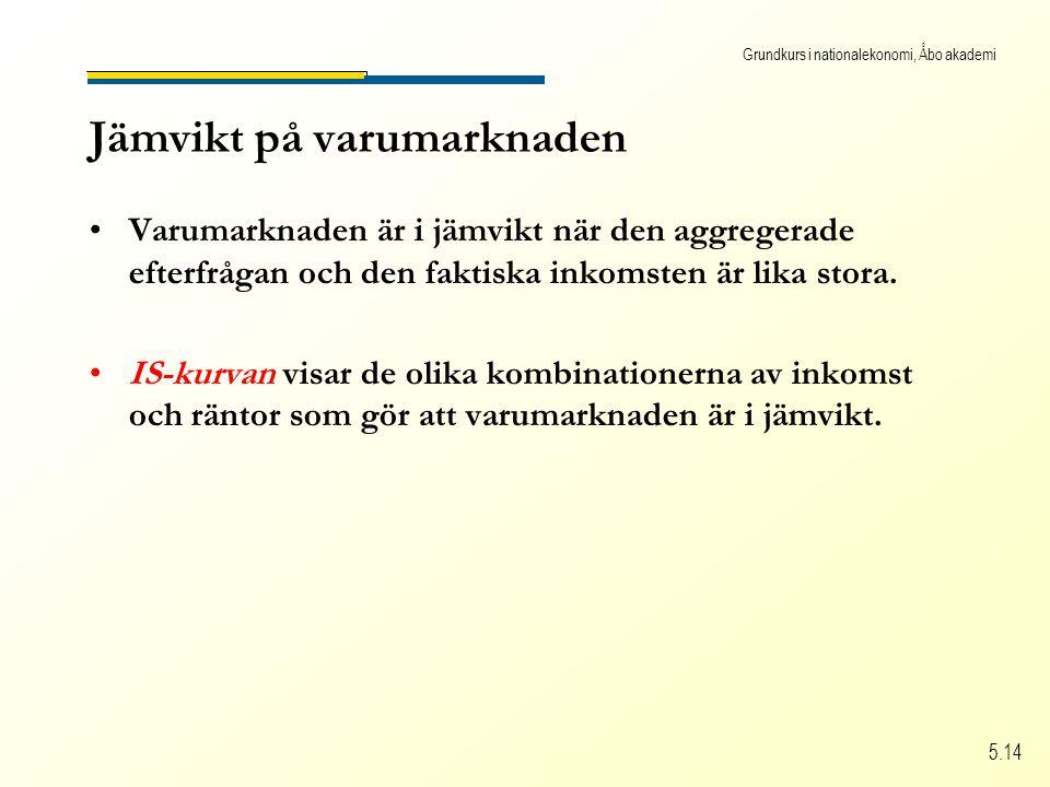 Grundkurs i nationalekonomi, Åbo akademi 5.14 Jämvikt på varumarknaden Varumarknaden är i jämvikt när den aggregerade efterfrågan och den faktiska inkomsten är lika stora.
