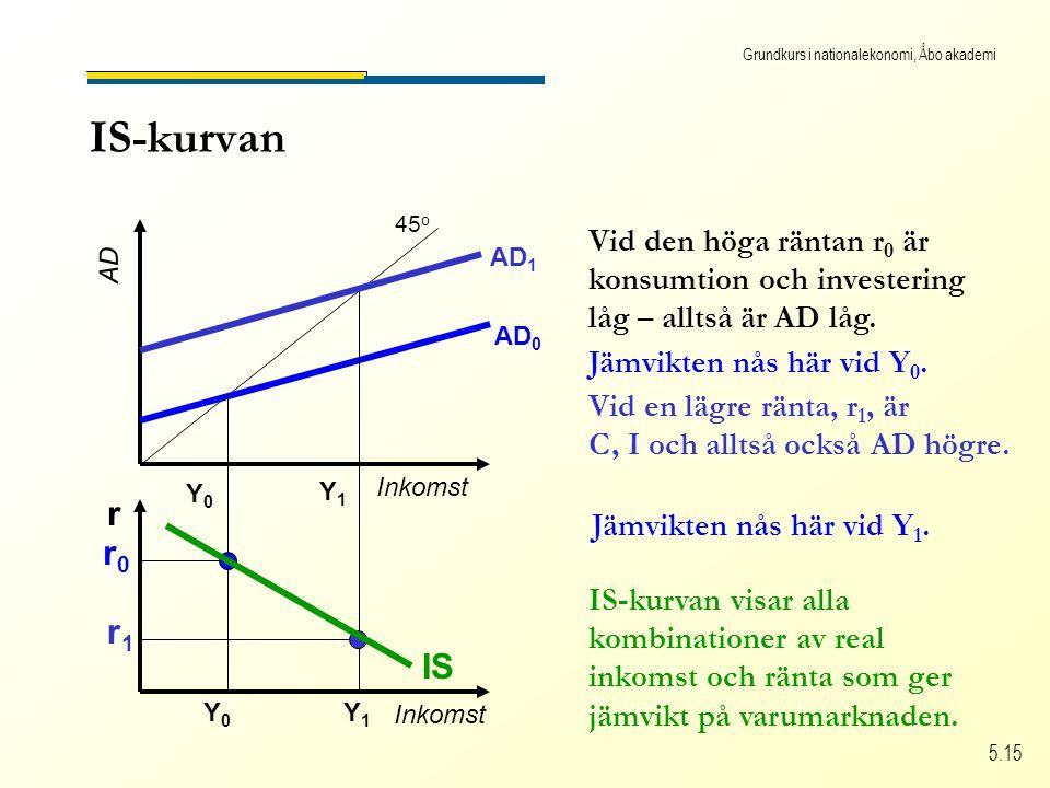 Grundkurs i nationalekonomi, Åbo akademi 5.15 IS-kurvan Inkomst AD 45 o Inkomst r AD 0 r0r0 Vid den höga räntan r 0 är konsumtion och investering låg – alltså är AD låg.